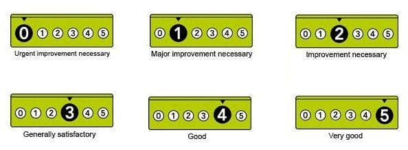 food hygiene rating scheme levels