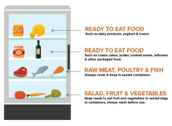 Storing Food On Fridge Shelves What Is The Correct Order