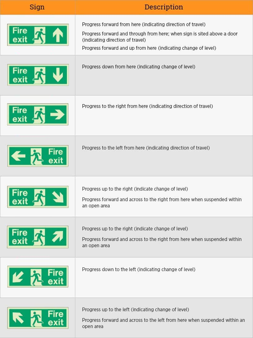 Fire Safety Signs Symbols Uk Notices Extinguishers E Wiring Diagram Pointing Down Poster For Exits