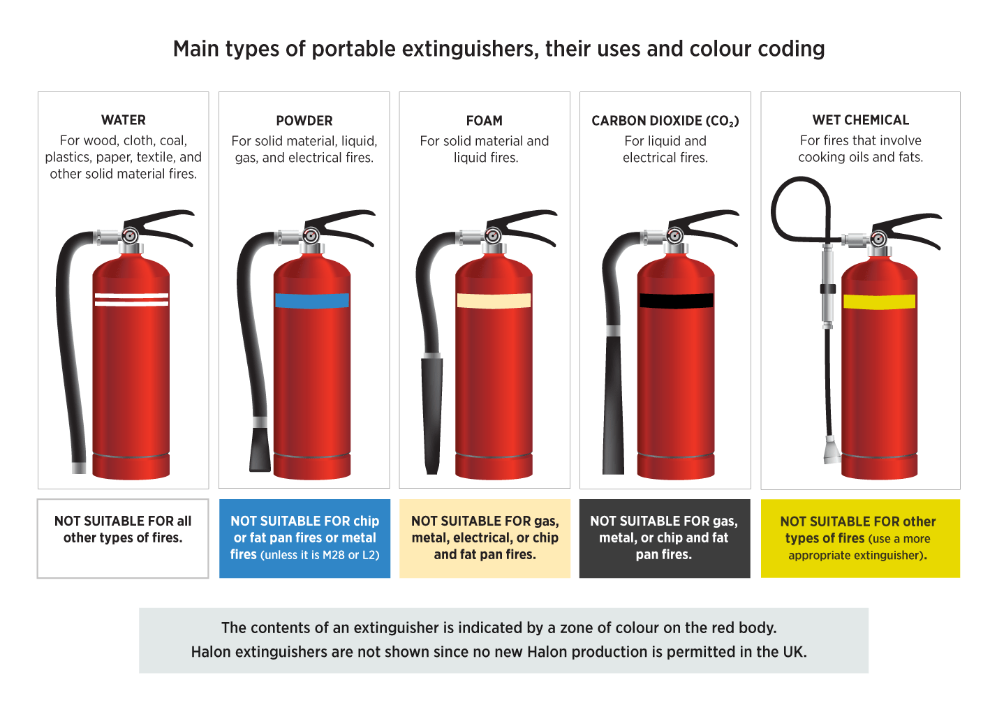 Types Of Fire Extinguishers Colours Signage Classes Solydine M28 Wiring Diagram Extinguisher From High Speed Training