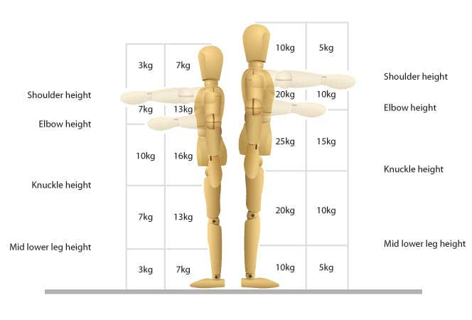Manual Handling Weight Limits Men and Women (1)