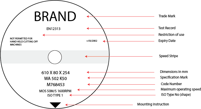 grinding wheel diagram with markings explained