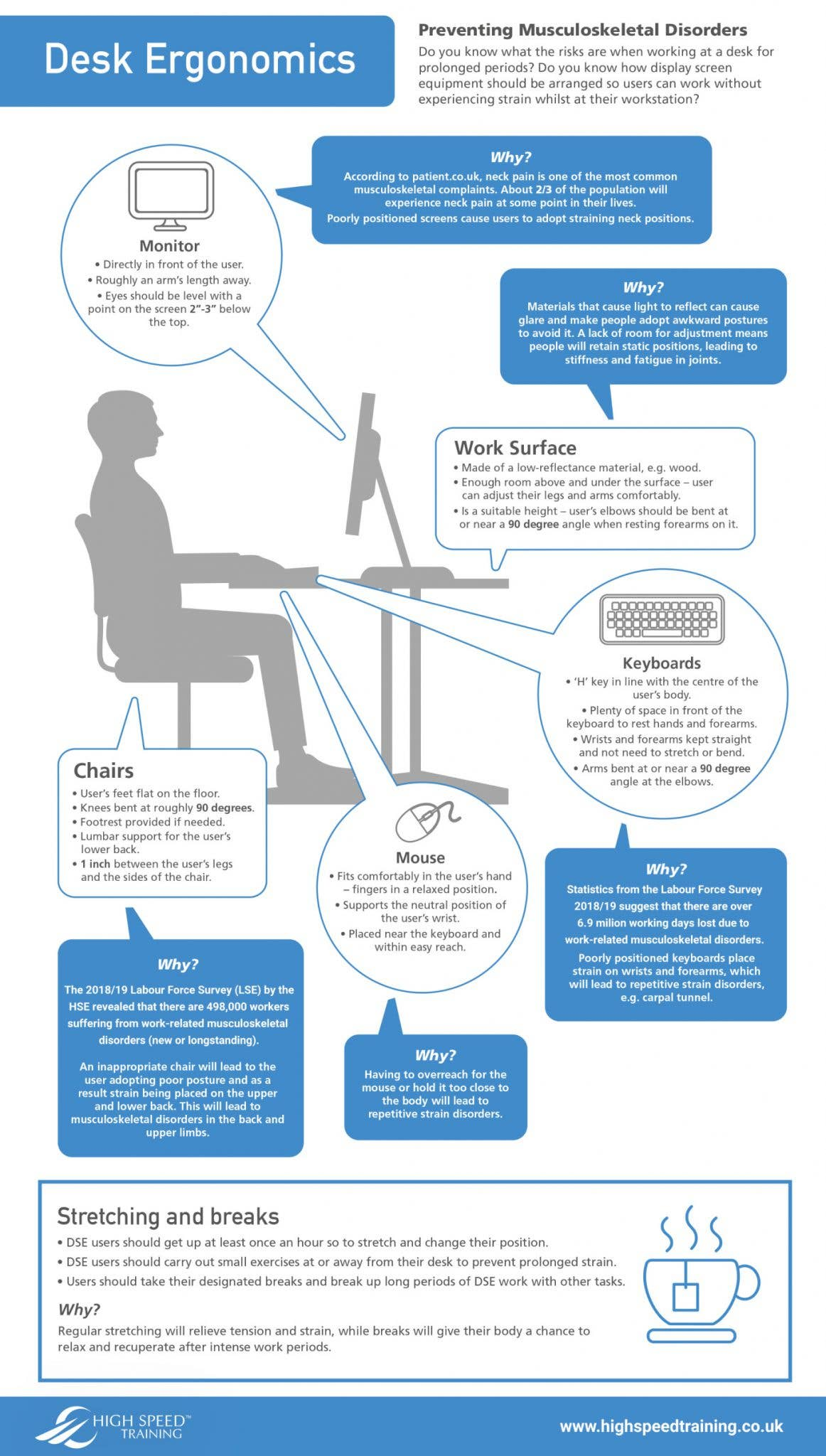 Desk Ergonomics and DSE Awareness Infographic from High Speed Training