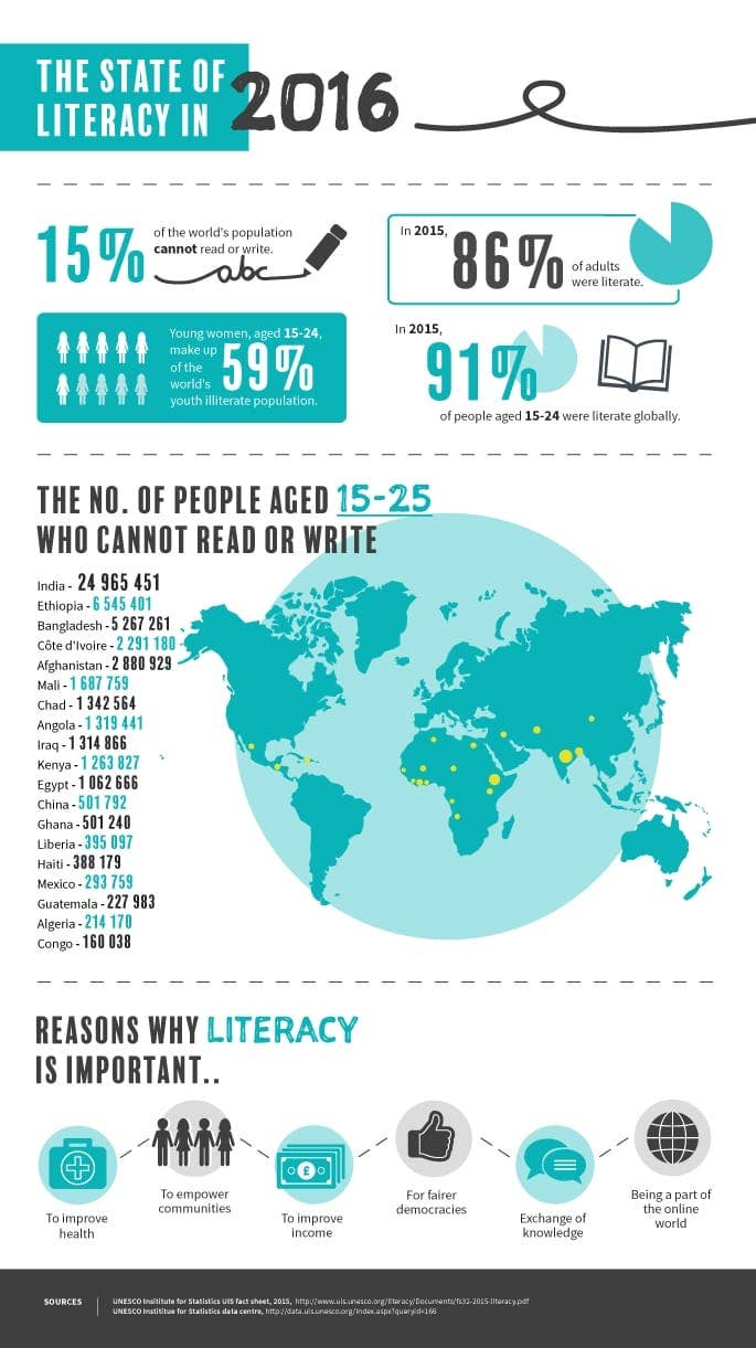 international_literacy_day_2016 infographic