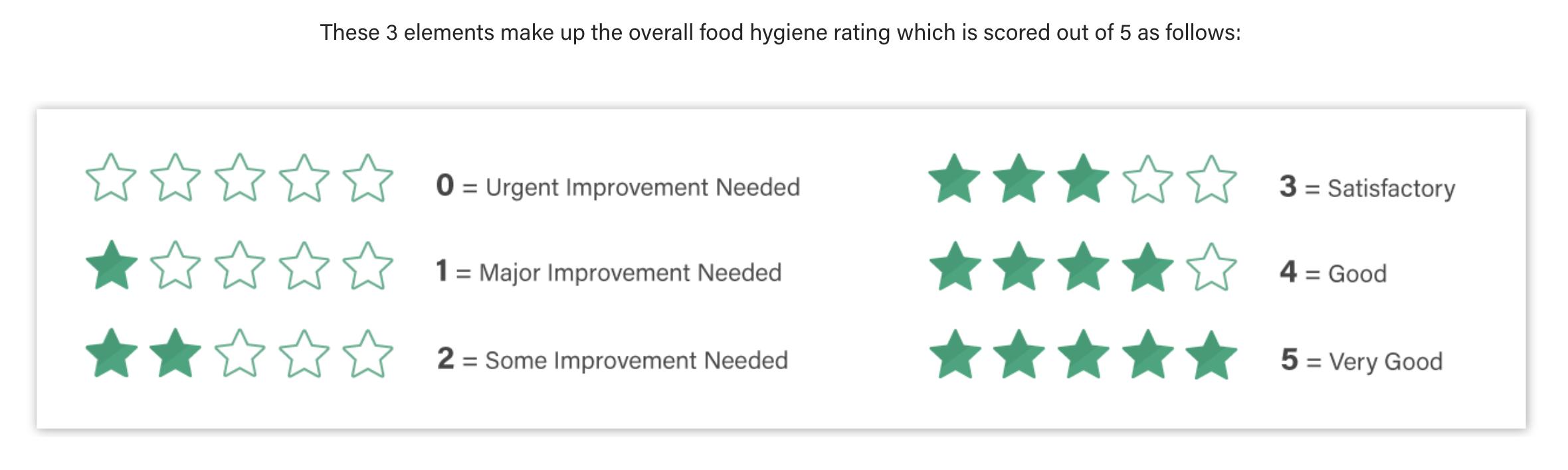 Food Hygiene Star Ratings [Full Image Description Below]