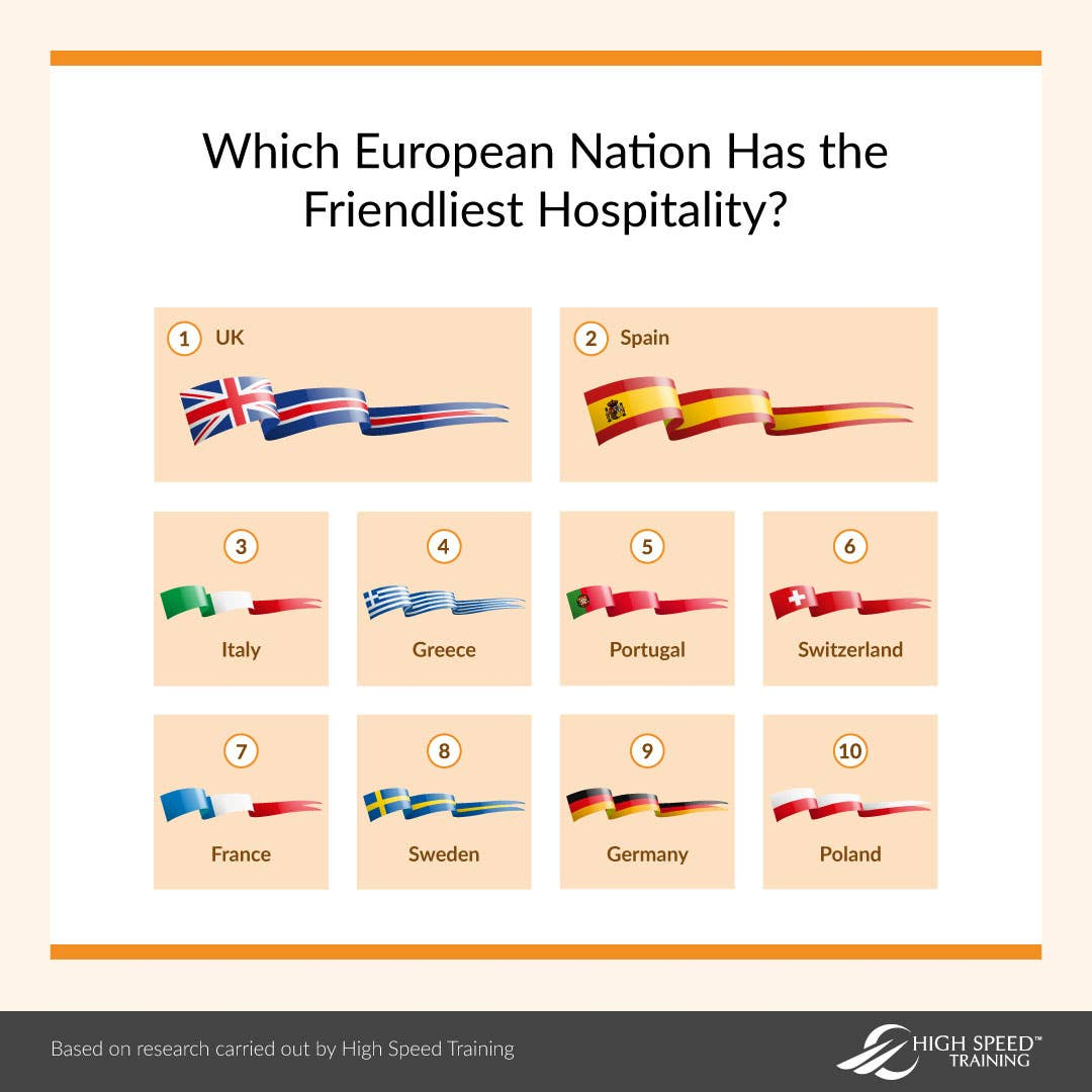 UK ranked 'friendliest hospitality' in whole of Europe