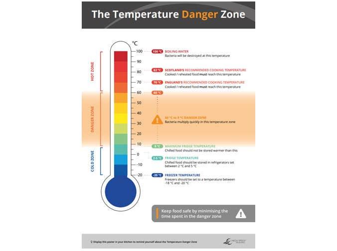 what is the ideal temperature range for bacterial growth? îndepărtarea stomatologică a verucilor genitale