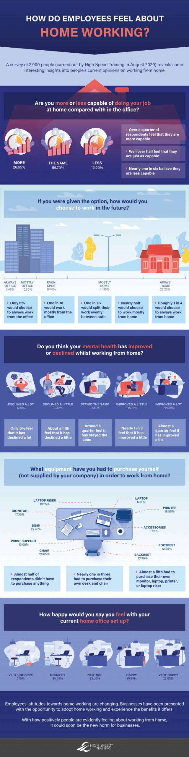 How do employees feel about home working study infographic by high speed training